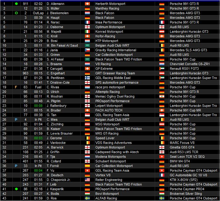 24h Dubai standings 14 hours to race
