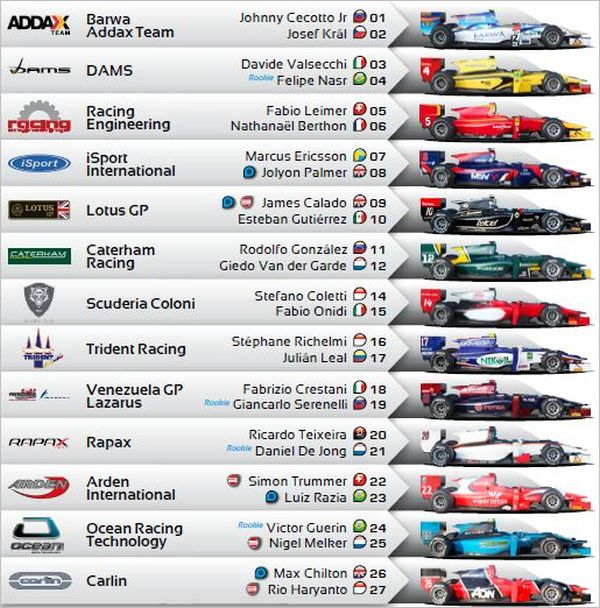 The Race Is On At Silverstone Automobilsport Com