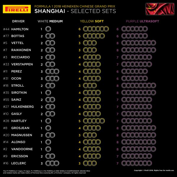 Pirelli F1 selected sets per driver for Chinese Grand-Prix