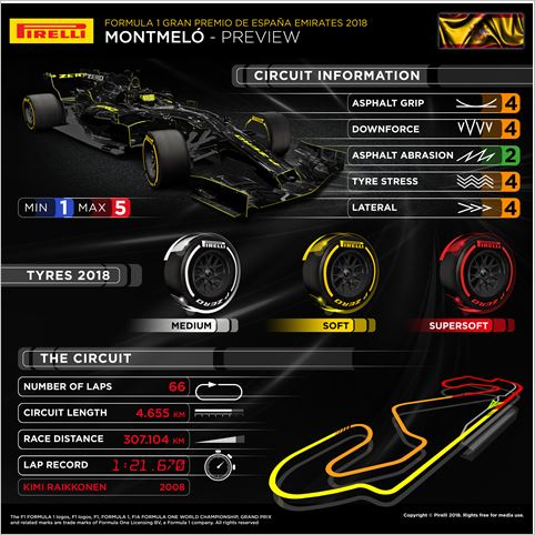 Pirelli F1  Spanish Grand-Prix preview