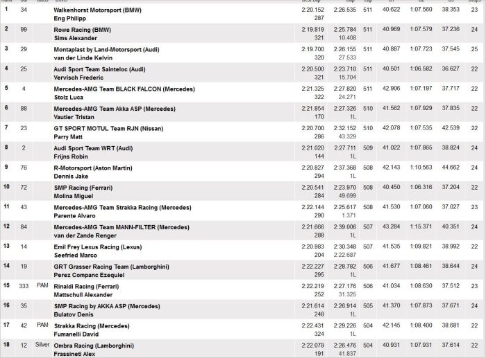 Overall classification in 24h Spa - BMW Walkenhorst victory