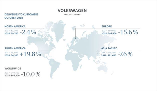 WLTP changeover slows deliveries by Volkswagen Group in October, as expected