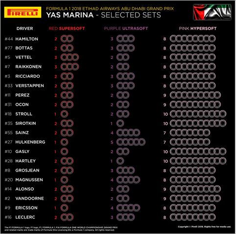 Pirelli F1 selected sets per driver for Abu Dhabi Grand-Prix
