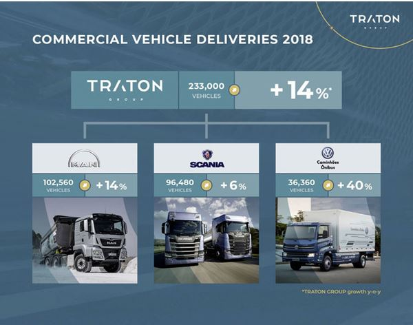 TRATON remains on growth path in 2018