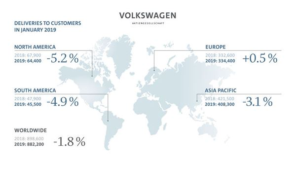 Volkswagen Group makes solid start to new year