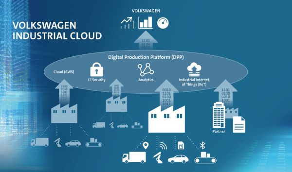 Volkswagen and Amazon Web Services to develop Industrial Cloud