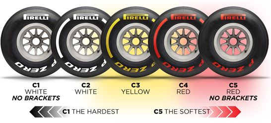 Pirelli F1 Bahrain F1 test review
