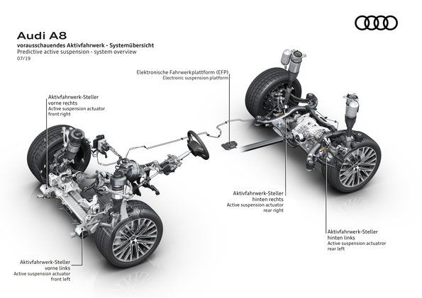 Predictive active suspension in the Audi A8 flagship model