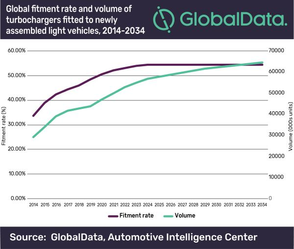 Electric vehicles to disrupt but not eradicate turbocharger fitment, says GlobalData