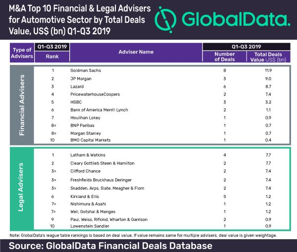 Goldman Sachs tops GlobalData's top 10 global M&A financial advisers league table in automotive sector