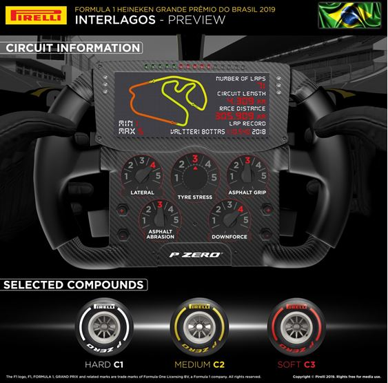 Pirelli F1 Brazilian Grand-Prix preview