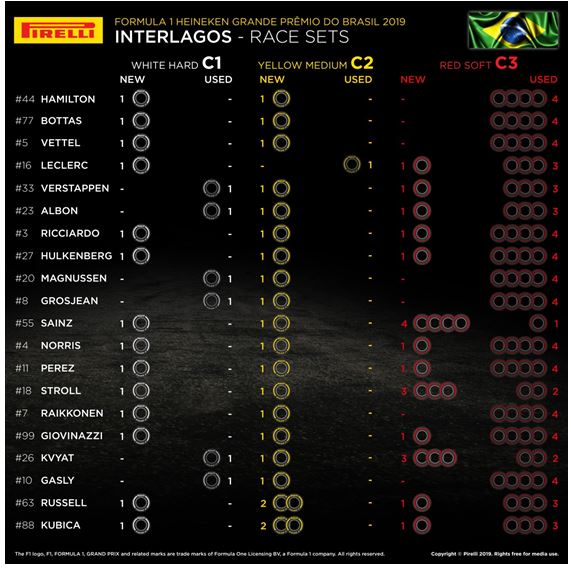 Pirelli tyre sets available for the Brazilian Grand Prix race