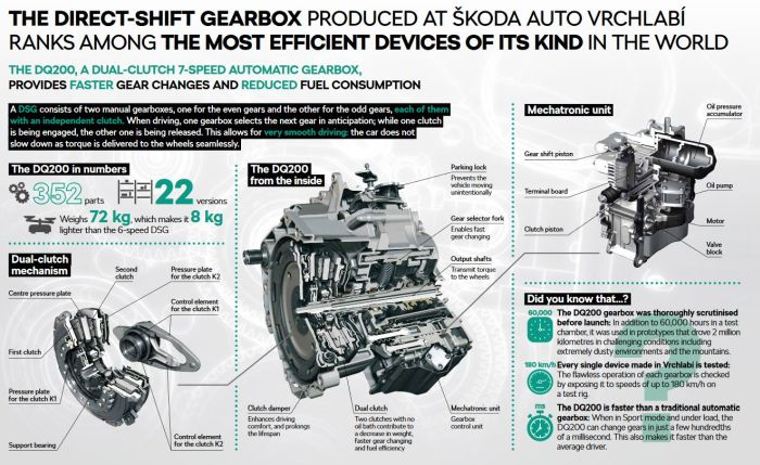 Three millionth DQ200 automatic direct-shift gearbox rolls off the production line at SKODA AUTO's Vrchlabi plant