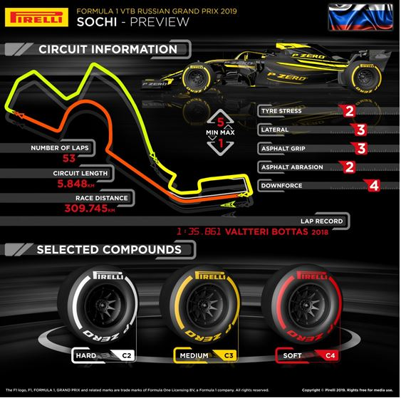 Pirelli F1 Russian Grand-Prix Sochi preview
