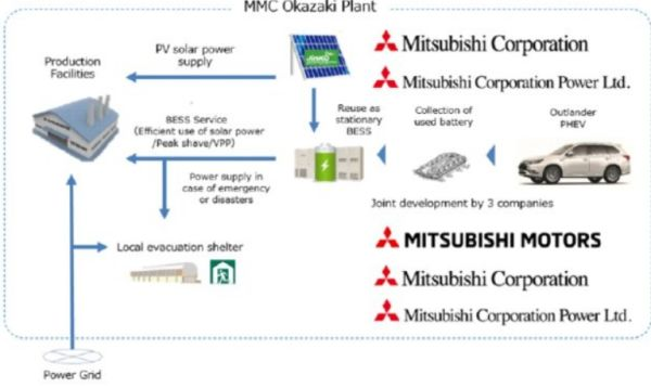 Installation of a utility-scale rooftop photovoltaic system and battery energy storage system reusing EV batteries at Okazaki Plant in Japan
