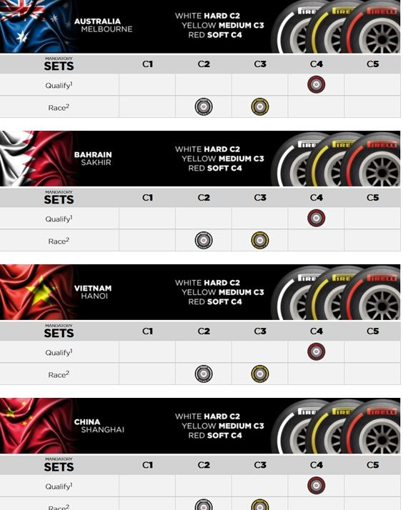 Pirelli F1 tyre compound choices for Australia, Bahrain, Vietnam and China