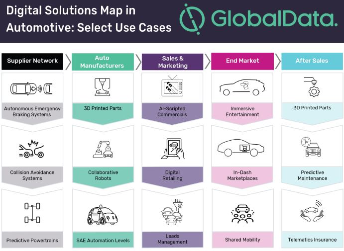 Automotive manufacturers need to switch gears of digital transformation to survive disruption, says GlobalData