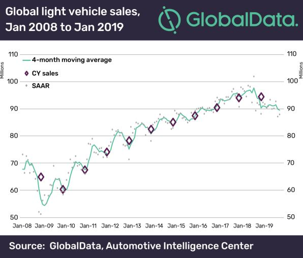 China weighed heavily on 2019 global light vehicle sales with further decline expected for 2020, says GlobalData