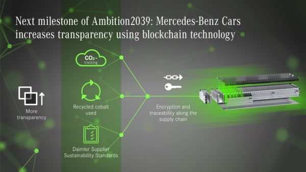 "Mercedes-Benz Cars drives ""Ambition2039"" in the supply chain: blockchain pilot project provides transparency on CO2 emissions"