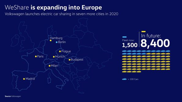 WeShare expands in Europe