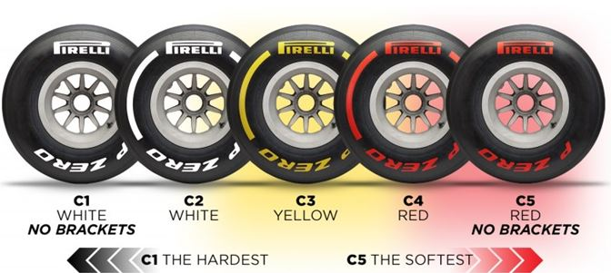 How to tell the five Pirelli compounds apart in testing