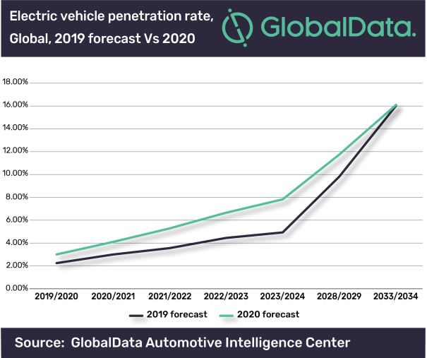 Surging interest in electric vehicles sees forecasts increased as autonomous hype subsides, says GlobalData