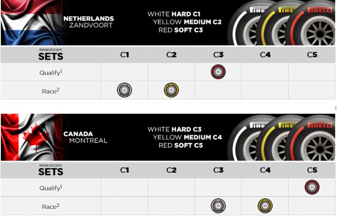 Dutch and Canada Grands Prix 2020- Pirelli Tyre compound choices
