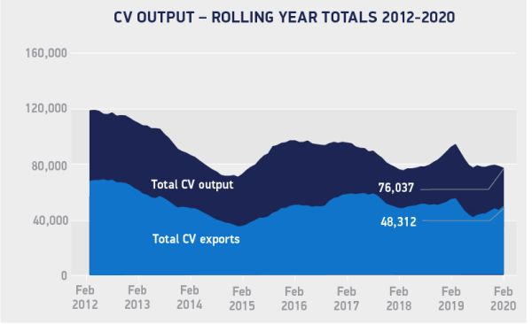 UK Commercial Vehicle manufacturing down -13,6% in Februar as sector supports fight against Coronavirus