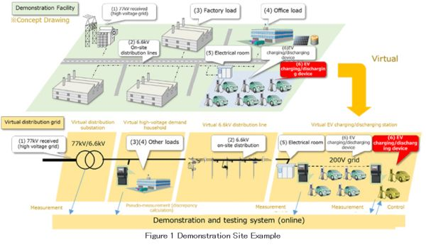 Leveraging EV/PHEV as Resources for Virtual Power Plants Commencement of Trial Operation of V2G Business Demonstration Facilities