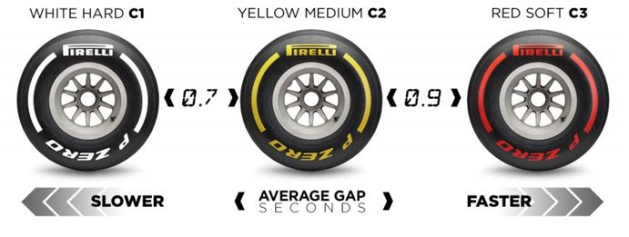 Pirelli has concluded its initial analysis on a number of tyres that were run at the British Grand Prix