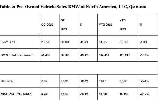 BMW of North America Reports Q2 2020 Sales Results