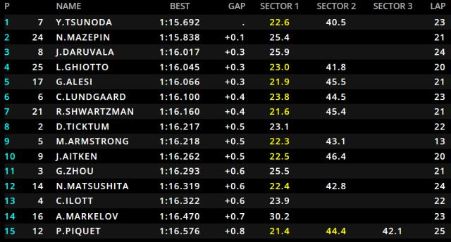 Spielberg FIA F2 practice classification - Carlin's Tsunoda tops the timesheets