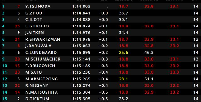 Spielberg FIA F2 prov.qualifying classification - pole for Tsunoda