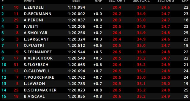 Spielberg FIA F3 practice classification - Zendeli ahead of Beckmann and Peroni