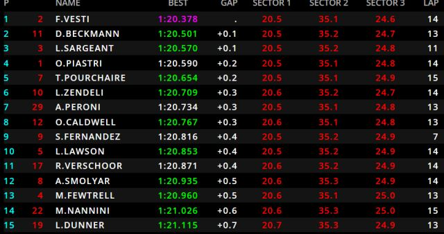Spielberg FIA F3 qualifying classification - Vesti takes provisional pole