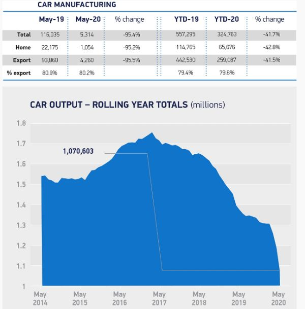 UK car production falls -95.4% in May as sector begins to restart