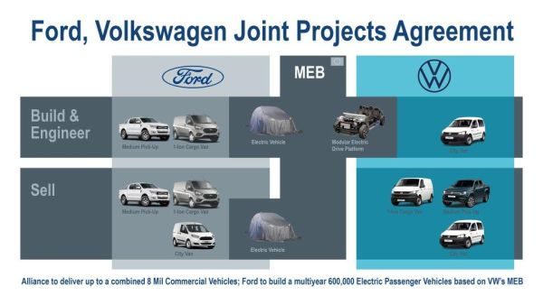 Ford,Volkswagen sign agreements for joint projects on commercial vehicles,EVS, Autonomous driving