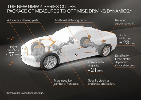 All-new BMW 4 Series Coupé Model variants