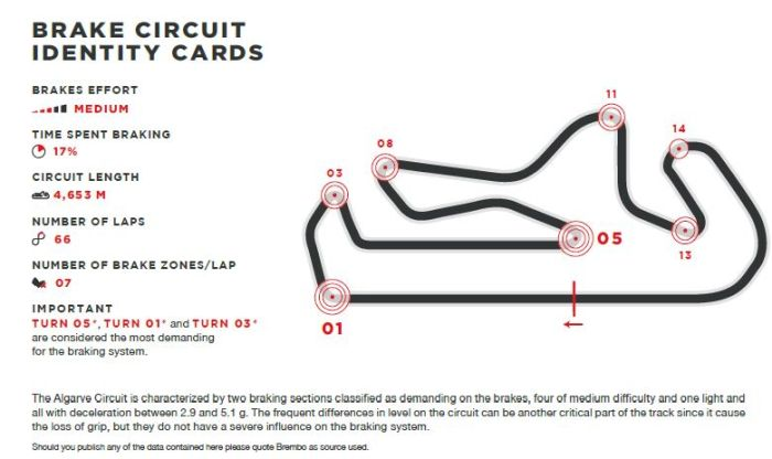 Brake use during Portuguese Grand Prix according to Brembo- with video