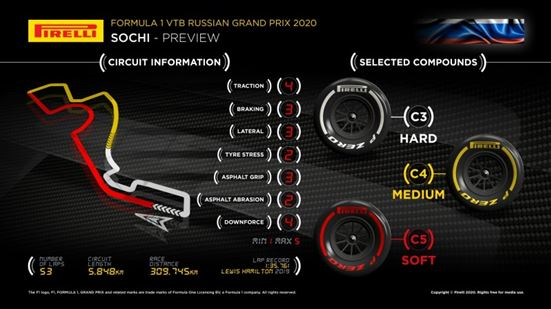 Pirelli F1 Russian GP preview - Why we've chosen the tyres