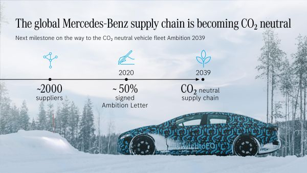 The global Mercedes−Benz supply chain is becoming CO2 neutral - Next Milestone Ambition 2039