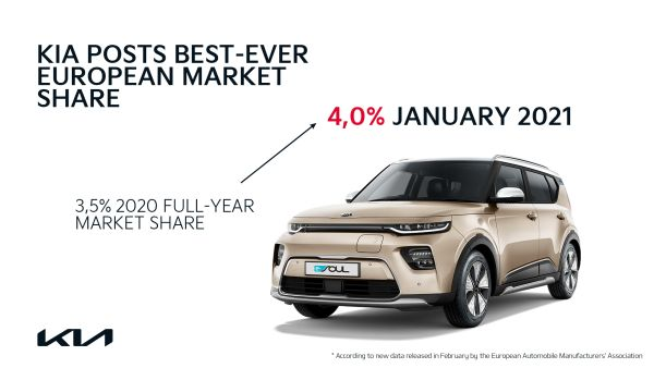 Kia posts highest ever European market share