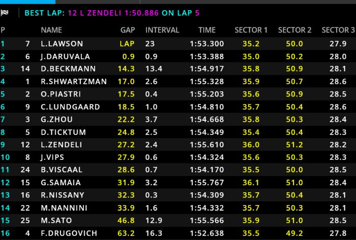 FIA Formula 2 Bahrain race 1 classification - Lawson wins race 1 ahead of Daruvala and Beckmann