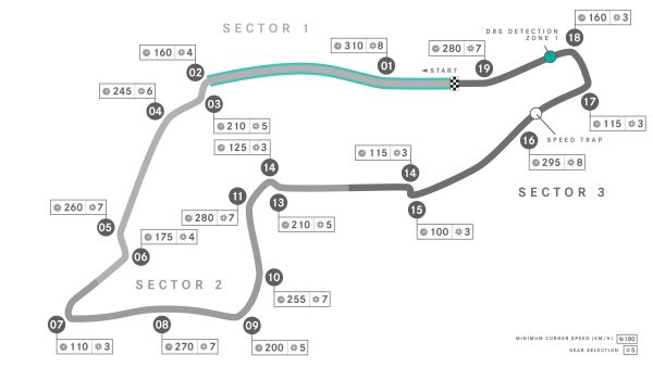 Mercedes AMG Petronas F1 Imola facts and figures