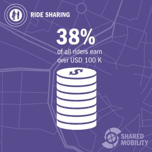 Shared Mobility Studie von Roland Berger Strategy Consultants